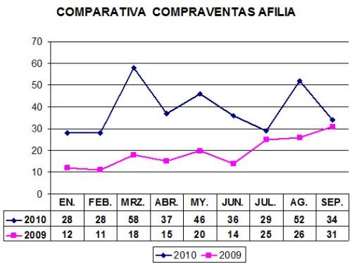 afilia-informe-comparativa-compraventas